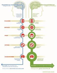Lukitus ja kasvuun perustuvan (fixed mindset vs. growth mindset) ajattelutavan merkittävimmät erot.